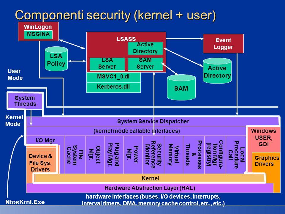 Componenti security LSA – Local Security Authority Processo modalità utente (\Windows\System32\Lsass.exe) che implementa policy (password, logon), autenticazione e invio informazioni audit al security event log LSASS policy database: registry HKLM\SECURITY WinLogon MSGINA LSASS NetLogon Active Directory LSA Server SAM Server MSVC1_0.dl Kerberos.dll LSA Policy Event Logger Active Directory SAM