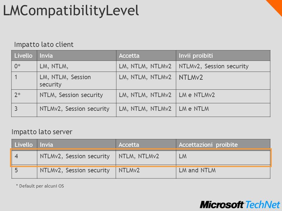 LMCompatibilityLevel LivelloInviaAccettaInvii proibiti 0*0* LM, NTLM,LM, NTLM, NTLMv2NTLMv2, Session security 1LM, NTLM, Session security LM, NTLM, NT