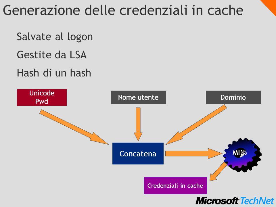 Generazione delle credenziali in cache Salvate al logon Gestite da LSA Hash di un hash Unicode Pwd MD5 Nome utenteDominio Concatena Credenziali in cac