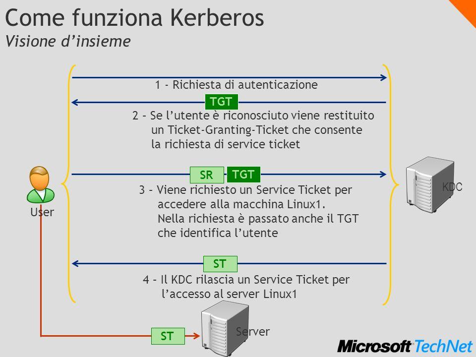 Come funziona Kerberos Visione dinsieme 1 - Richiesta di autenticazione 2 – Se lutente è riconosciuto viene restituito un Ticket-Granting-Ticket che c