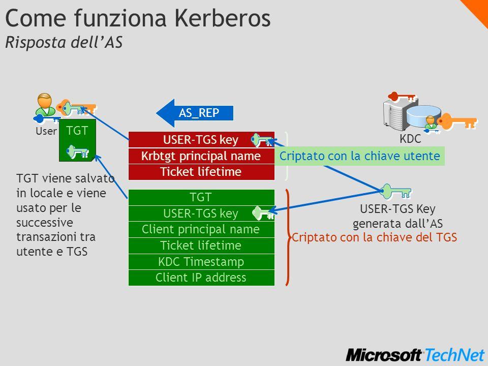 Come funziona Kerberos Risposta dellAS User KDC AS_REP USER-TGS key Krbtgt principal name Ticket lifetime TGT USER-TGS key Client principal name Ticke