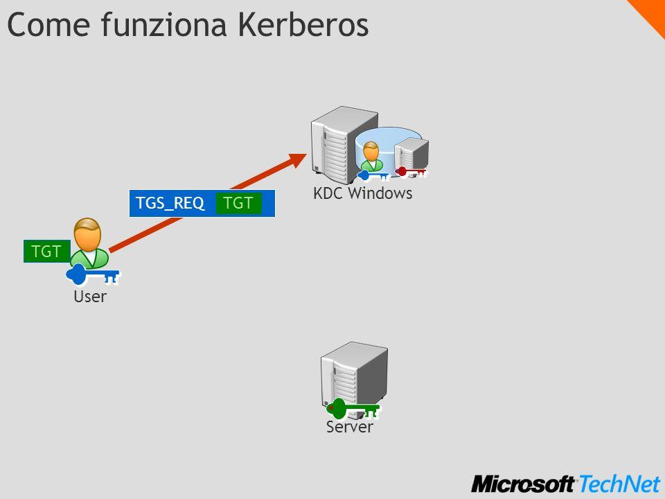 Come funziona Kerberos TGS_REQ TGT KDC Windows Server TGT User