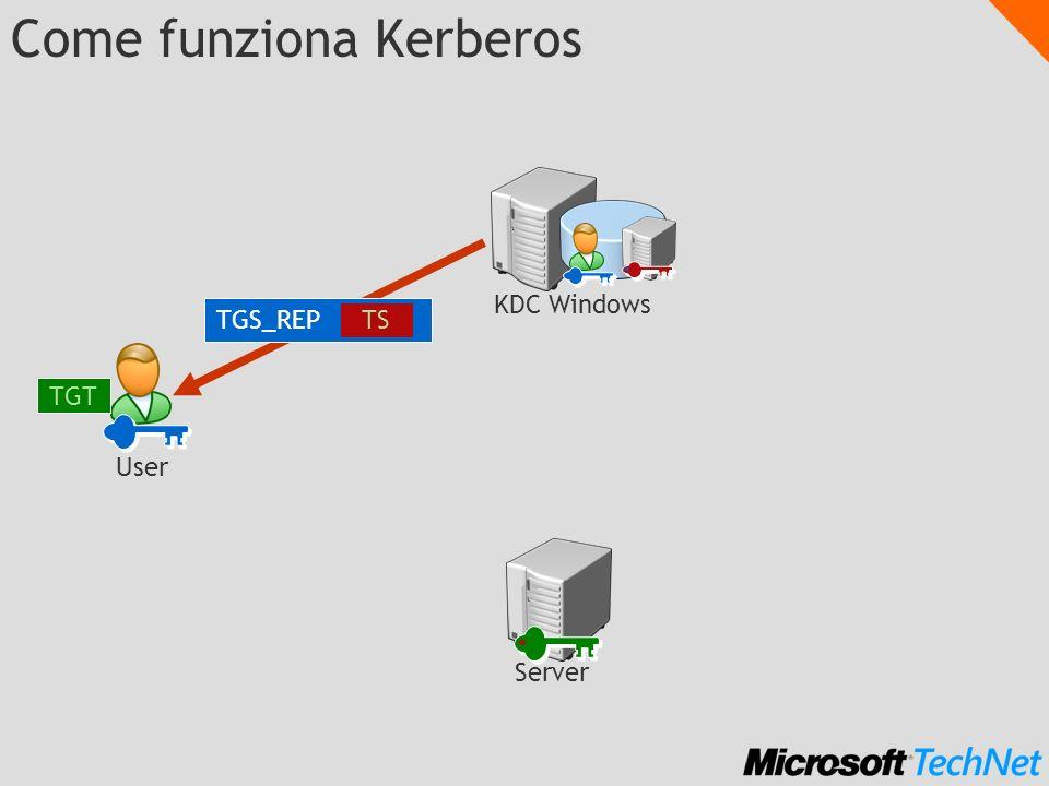 Come funziona Kerberos TGS_REP TS KDC Windows Server TGT User