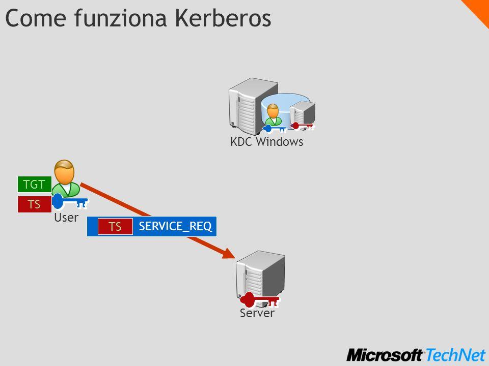 Come funziona Kerberos SERVICE_REQ TS KDC Windows Server TGT TS User