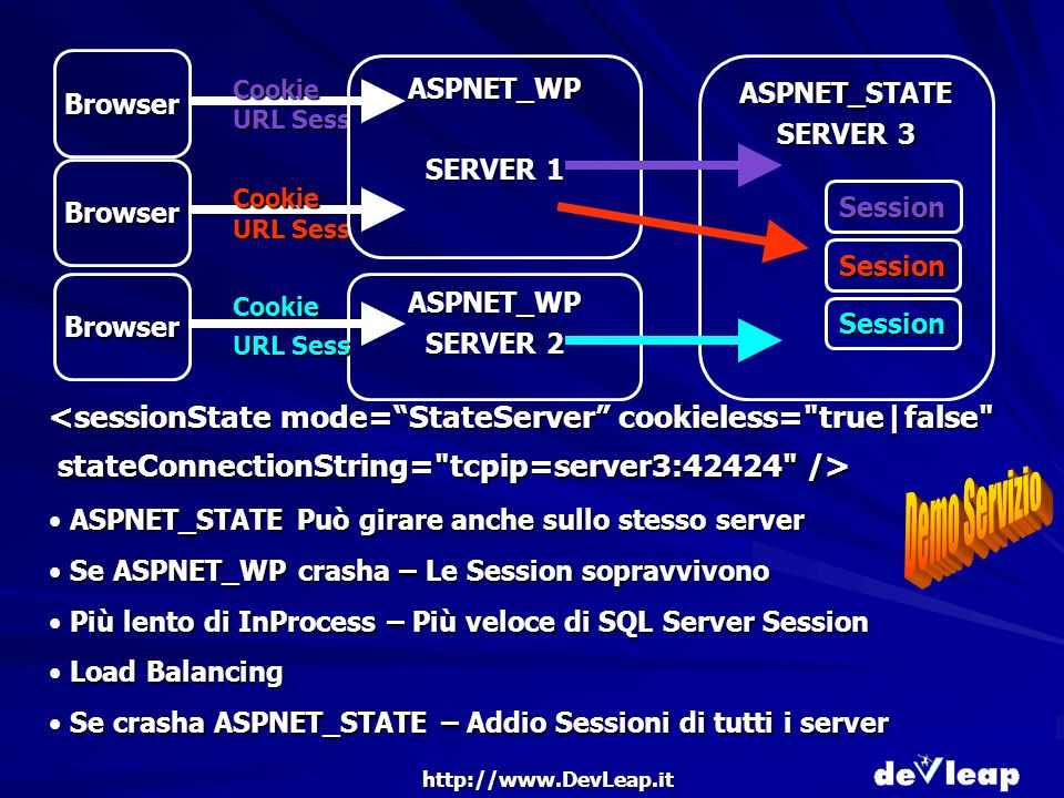 http://www.DevLeap.it ASPNET_STATE Può girare anche sullo stesso server ASPNET_STATE Può girare anche sullo stesso server Se ASPNET_WP crasha – Le Session sopravvivono Se ASPNET_WP crasha – Le Session sopravvivono Più lento di InProcess – Più veloce di SQL Server Session Più lento di InProcess – Più veloce di SQL Server Session Load Balancing Load Balancing Se crasha ASPNET_STATE – Addio Sessioni di tutti i server Se crasha ASPNET_STATE – Addio Sessioni di tutti i server Browser ASPNET_WP SERVER 2 Browser Cookie Cookie URL Sess ASPNET_STATE SERVER 3 Session Browser Cookie URL Sess ASPNET_WP SERVER 1 Session Session