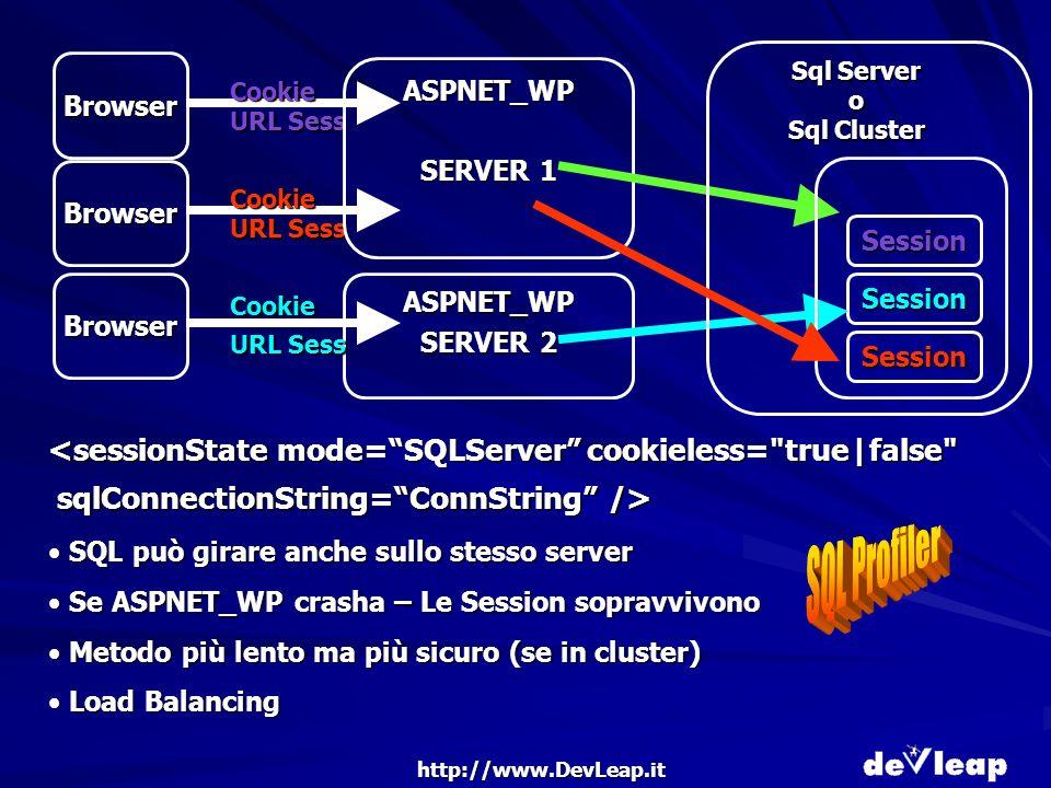 http://www.DevLeap.it SQL può girare anche sullo stesso server SQL può girare anche sullo stesso server Se ASPNET_WP crasha – Le Session sopravvivono Se ASPNET_WP crasha – Le Session sopravvivono Metodo più lento ma più sicuro (se in cluster) Metodo più lento ma più sicuro (se in cluster) Load Balancing Load Balancing Browser ASPNET_WP SERVER 2 Browser Cookie Cookie URL Sess Session Browser Cookie ASPNET_WP SERVER 1 Session Session Sql Server o Sql Cluster