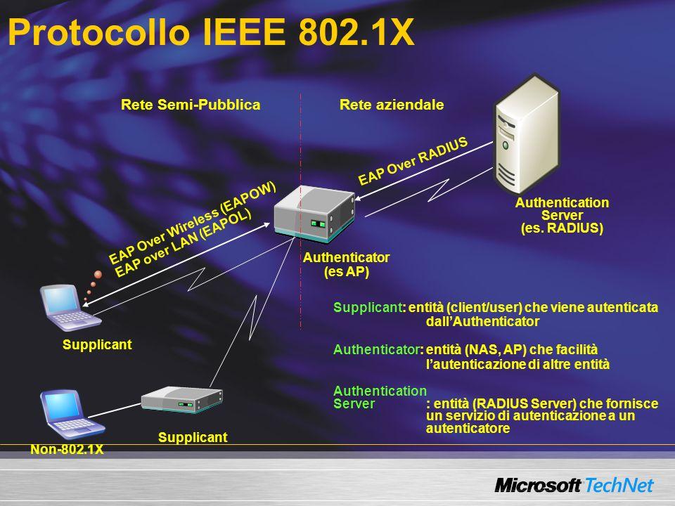 Protocollo IEEE 802.1X Authenticator (es AP) Supplicant Rete aziendaleRete Semi-Pubblica Authentication Server (es. RADIUS) EAP Over Wireless (EAPOW)
