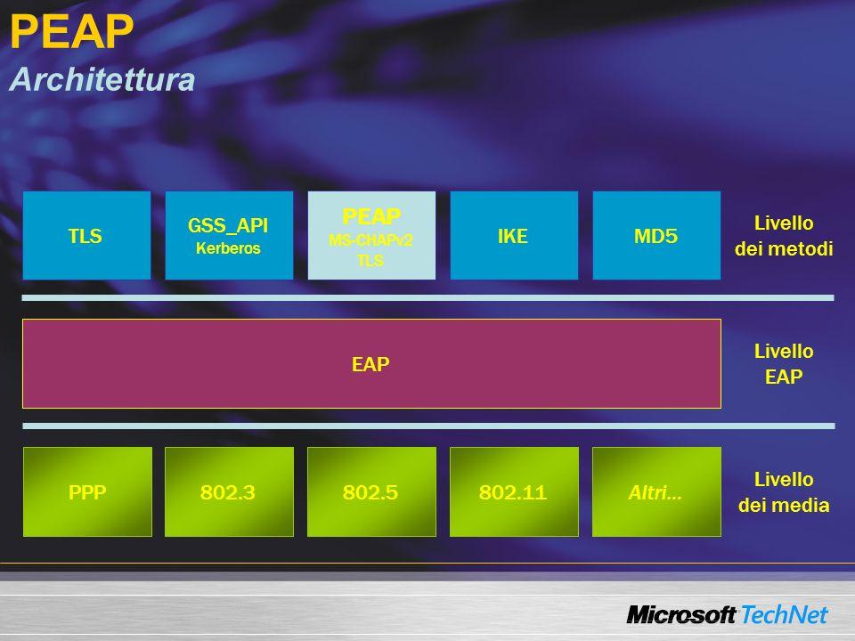 PEAP Architettura TLS GSS_API Kerberos PEAP MS-CHAPv2 TLS IKEMD5 EAP PPP802.3802.5802.11Altri… Livello dei metodi Livello EAP Livello dei media