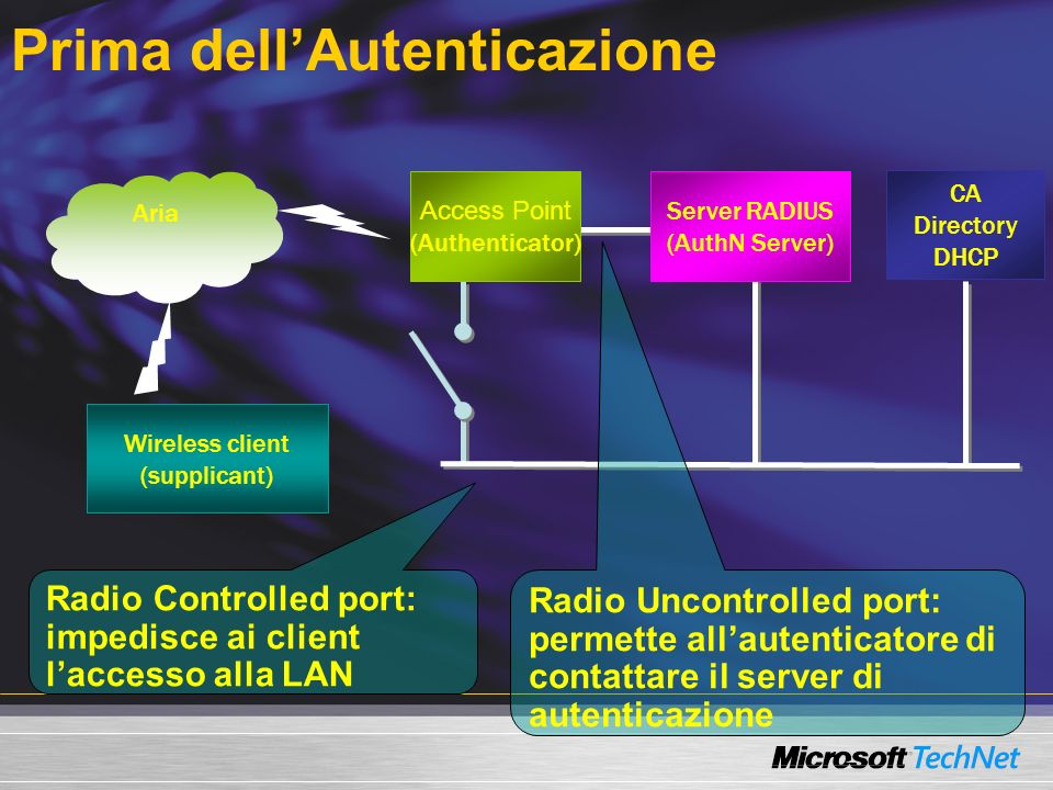 Prima dellAutenticazione CA Directory DHCP Wireless client (supplicant) Server RADIUS (AuthN Server) Access Point (Authenticator) Aria Radio Controlled port: impedisce ai client laccesso alla LAN Radio Uncontrolled port: permette allautenticatore di contattare il server di autenticazione