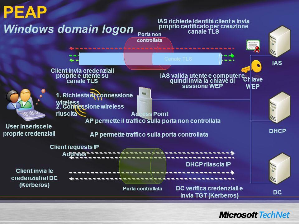 PEAP Windows domain logon User inserisce le proprie credenziali IAS richiede identità client e invia proprio certificato per creazione canale TLS Clie