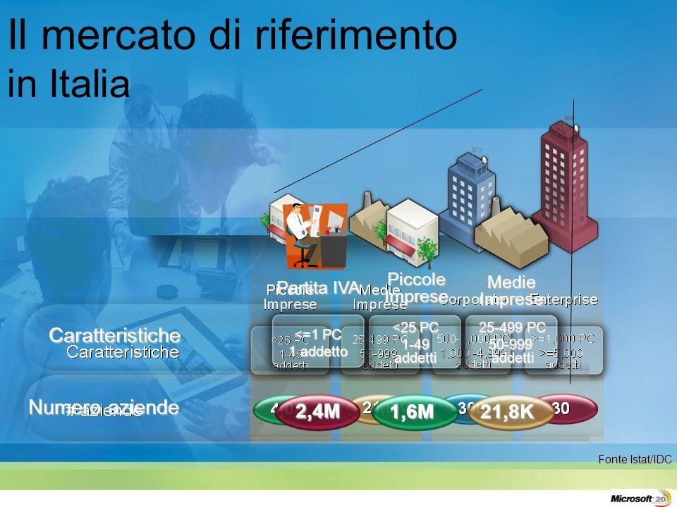 Il mercato di riferimento in Italia Fonte Istat/IDC Medie Imprese Piccole Imprese Caratteristiche 21,8K1,6M Numero aziende 25-499 PC 50-999 addetti <25 PC 1-49 addetti Partita IVA <=1 PC 1 addetto 2,4M