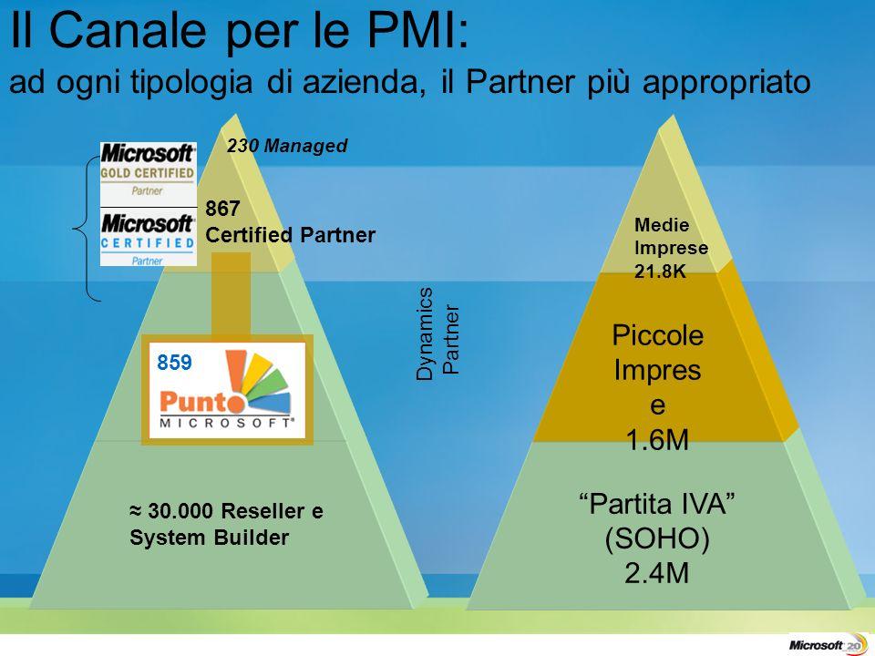 Partita IVA (SOHO) 2.4M Piccole Impres e 1.6M Medie Imprese 21.8K Il Canale per le PMI: ad ogni tipologia di azienda, il Partner più appropriato 30.000 Reseller e System Builder 230 Managed 859 867 Certified Partner Dynamics Partner
