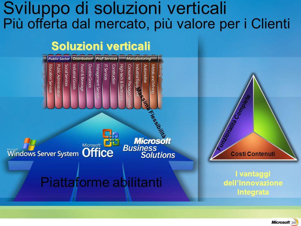 Sviluppo di soluzioni verticali Più offerta dal mercato, più valore per i Clienti Piattaforme abilitanti Funzionalità Complete Massima Flessibilità Costi Contenuti Soluzioni verticali I vantaggi dellInnovazione Integrata