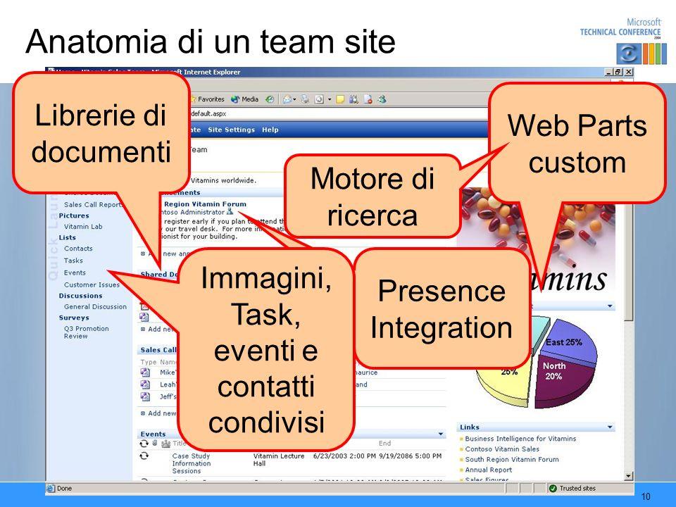 10 Anatomia di un team site Librerie di documenti Web Parts custom Motore di ricerca Presence Integration Immagini, Task, eventi e contatti condivisi