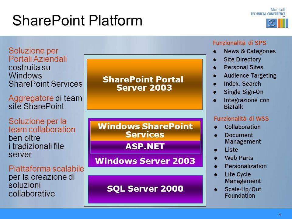 25 Capacity Planning: Medium Farm Processing di 80 richieste al secondo, comprensive di 12 ricerche al secondo Indicizzazione di 10 documenti al secondo Memorizzazione ed indicizzazione di 1 milione di documenti (con documenti di dimensione media pari a 100Kb) Erogazione di 50,000 siti SharePoint (team & personal sites) Gestione di 10 portali Tipo di serverRAMHD utileNumeroCPU Web & Search2 Gb200 Gb22x2.8Ghz XEON Index Management2 Gb100 Gb12x2.8Ghz XEON Database2 Gb200 Gb12x2.8Ghz XEON Una web farm SPS2003 costruita con lhardware in tabella è in grado di offrire la seguente capacità: