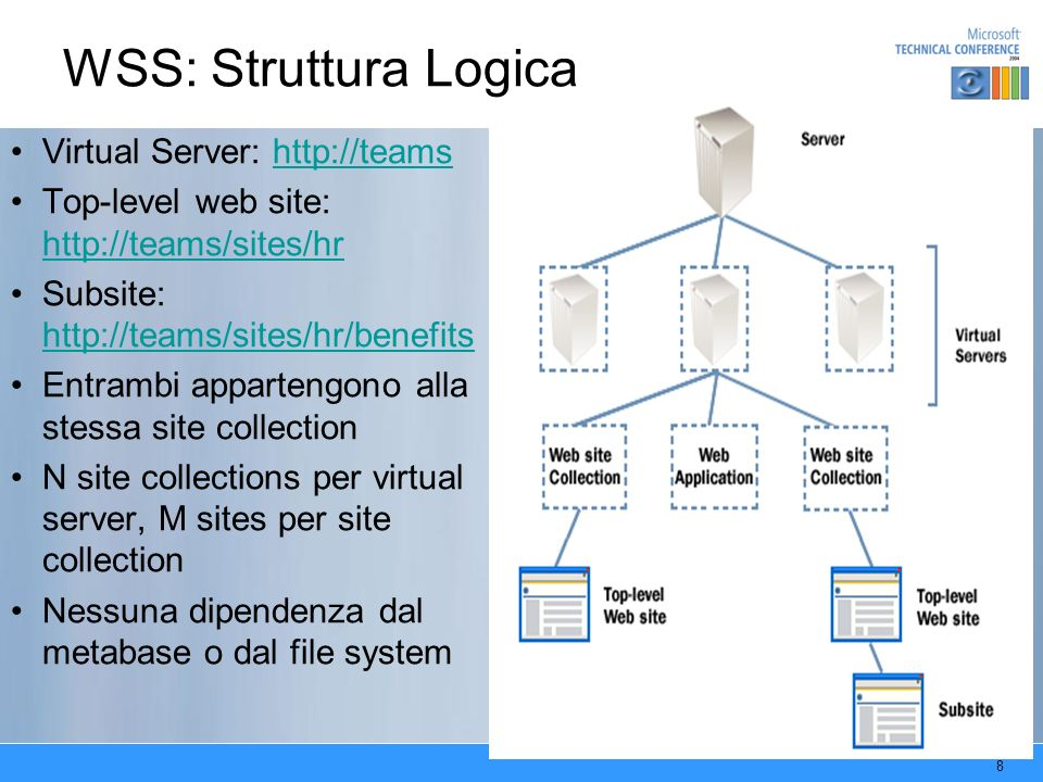 9 WSS: Struttura Logica & IIS 6 http://vipsites http://teams http://projects Worker Process A Worker Process B Config DB Content DB 2 Content DB 3 Web Server/IIS 6 SQL Server/WSS http://vipsites/top/site1 http://guest/sites/tirocinio http://teams/sites/hr http://teams/sites/hr/hire http://projects/uk/fusion Virtual Sites Worker Process http://guest Content DB 1 WSS ISAPI Filter: mapping tra URL e lo specifico site