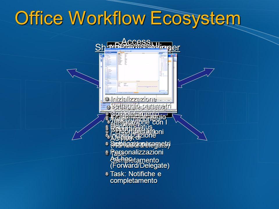 Office Workflow Ecosystem SharePoint Services WFWebService HistoryListReporting & Admin SourceListTaskList Inizial. e settaggio parametri Personalizza