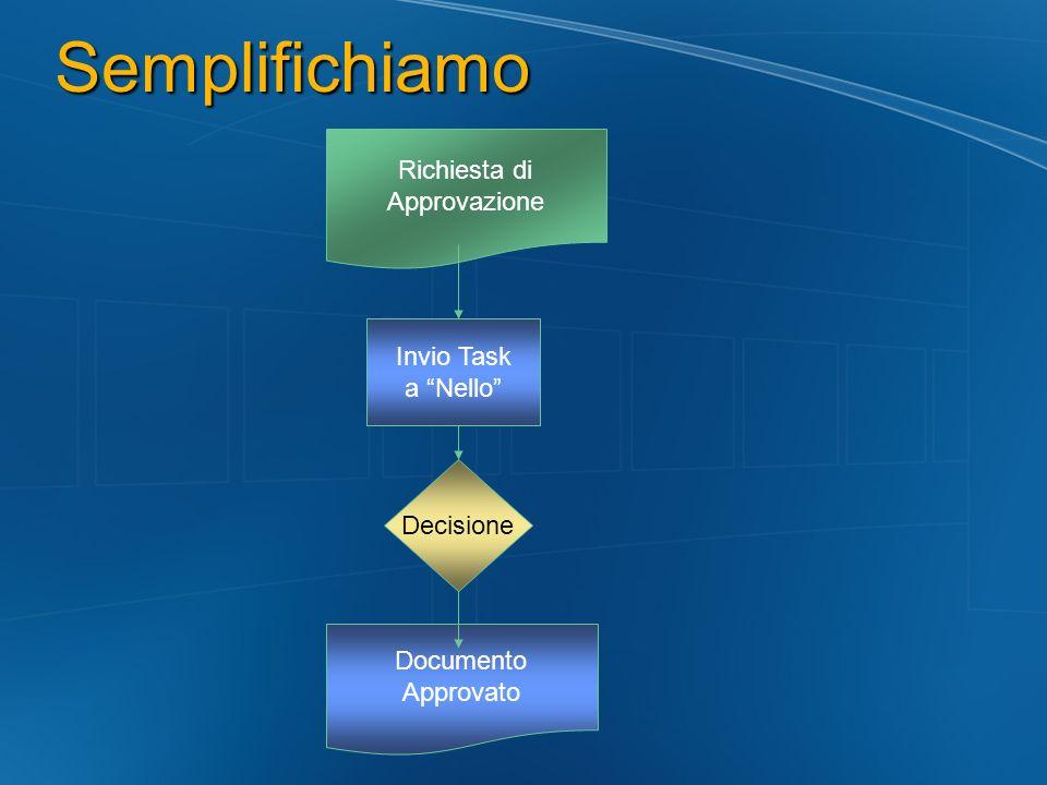 Semplifichiamo Richiesta di Approvazione Invio Task a Nello Decisione Documento Approvato