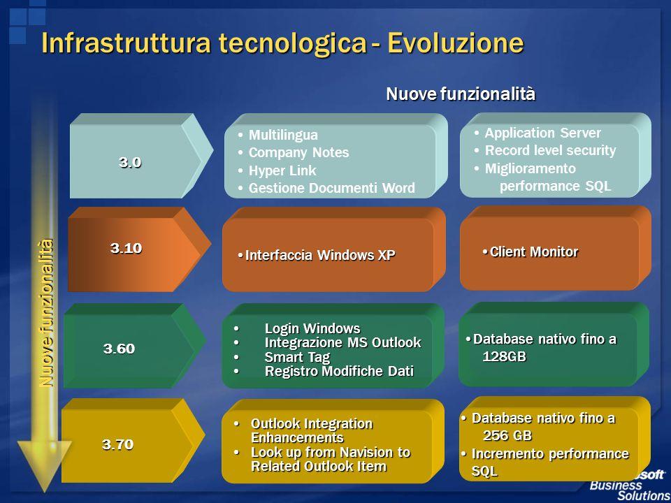 Infrastruttura tecnologica - Evoluzione Infrastruttura tecnologica - Evoluzione 3.0 3.10 Nuove funzionalità Login WindowsLogin Windows Integrazione MS