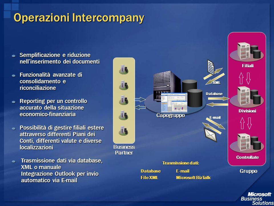 Operazioni Intercompany Trasmissione dati: Database File XML E-mail Microsoft BizTalk Semplificazione e riduzione nellinserimento dei documenti Funzio