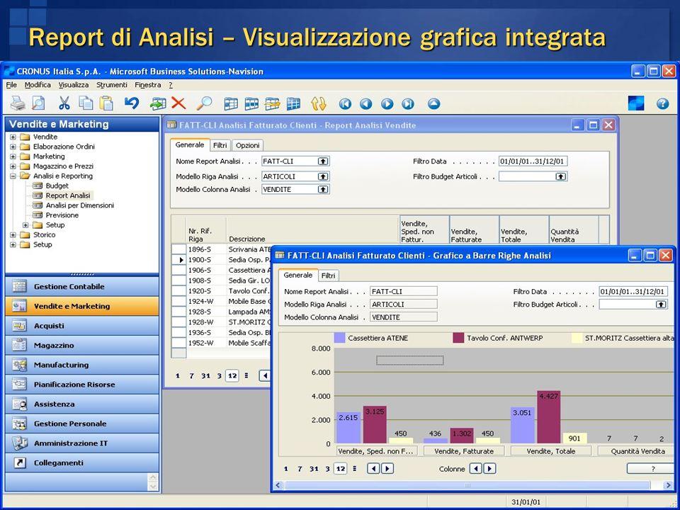 Report di Analisi – Visualizzazione grafica integrata