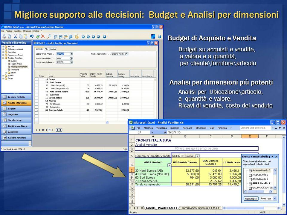 Migliore supporto alle decisioni: Budget e Analisi per dimensioni Budget di Acquisto e Vendita Budget su acquisti e vendite, a valore e a quantità, pe