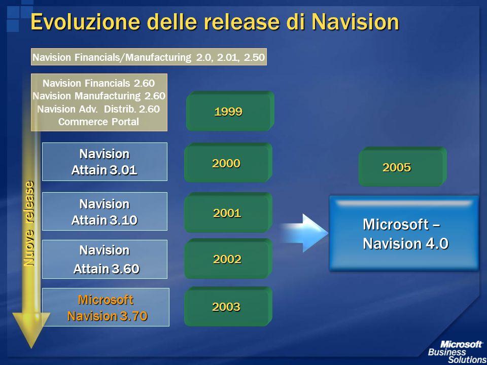 Evoluzione delle release di Navision Navision Financials 2.60 Navision Manufacturing 2.60 Navision Adv. Distrib. 2.60 Commerce Portal Navision Attain
