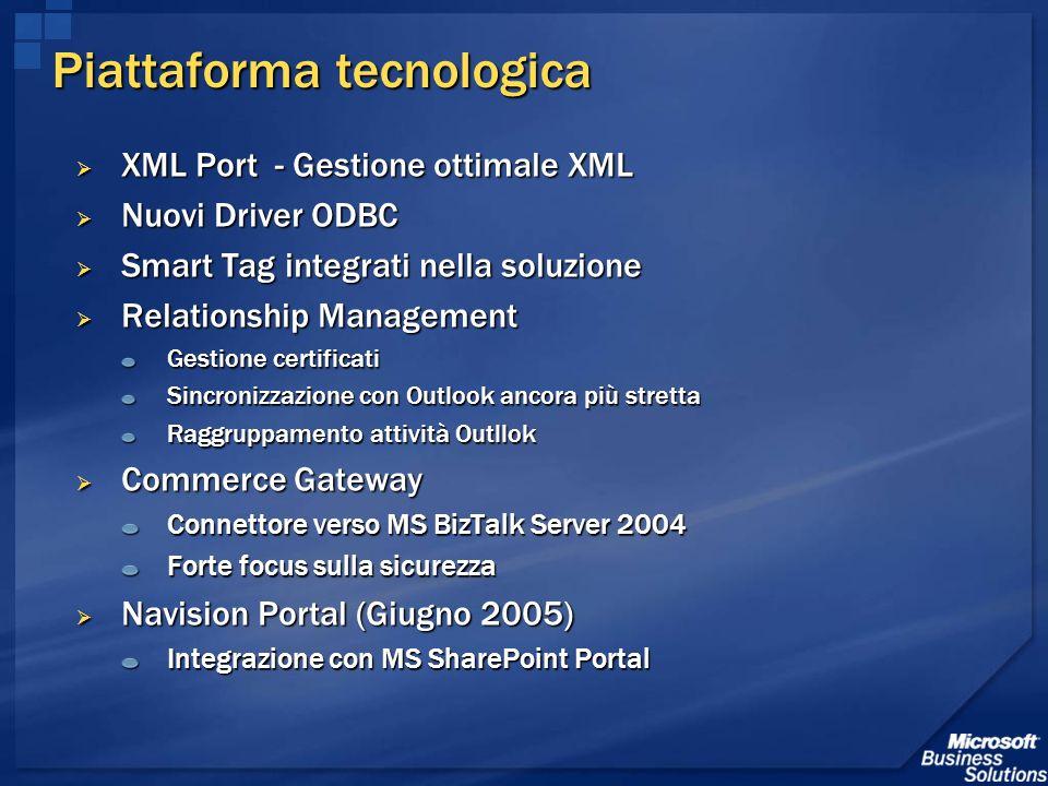 Piattaforma tecnologica XML Port - Gestione ottimale XML XML Port - Gestione ottimale XML Nuovi Driver ODBC Nuovi Driver ODBC Smart Tag integrati nell