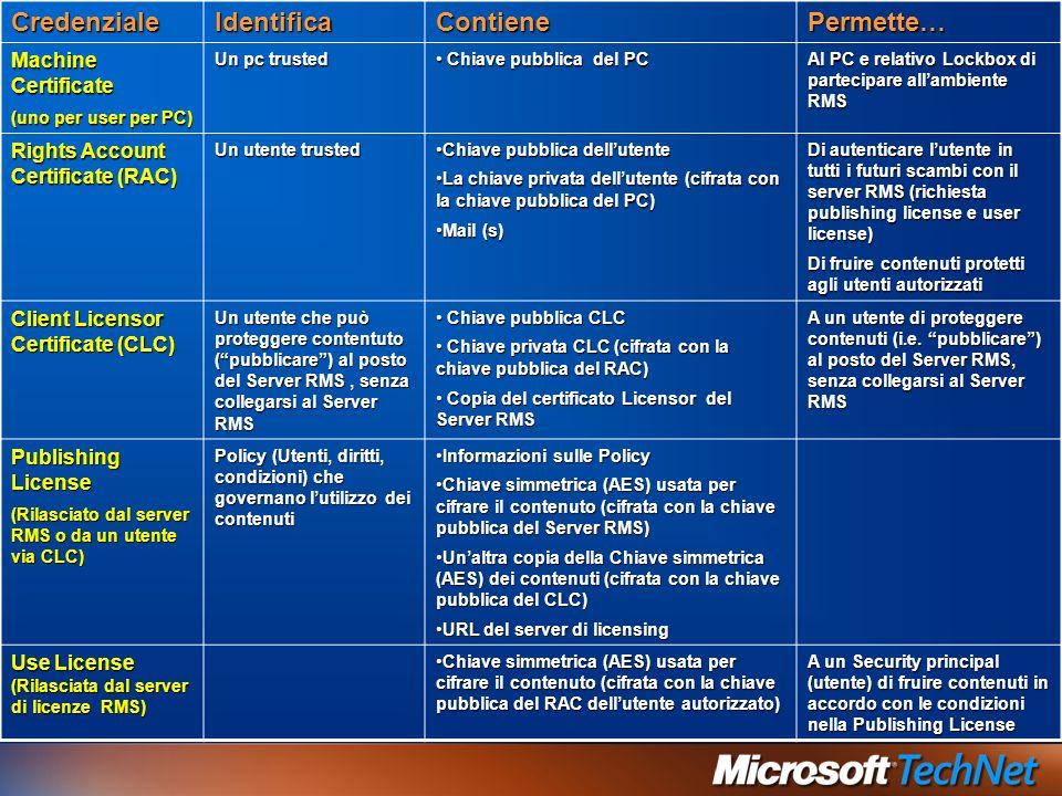 CredenzialeIdentificaContienePermette… Machine Certificate (uno per user per PC) Un pc trusted Chiave pubblica del PC Chiave pubblica del PC Al PC e r