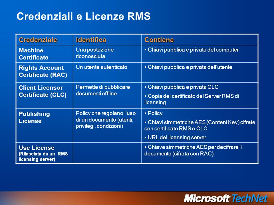 Credenziali e Licenze RMS CredenzialeIdentificaContiene Machine Certificate Una postazione riconosciuta Chiavi pubblica e privata del computer Rights