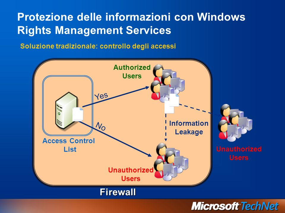 Protezione delle informazioni con Windows Rights Management Services Access Control List No Yes Firewall Authorized Users Unauthorized Users Information Leakage Unauthorized Users Soluzione tradizionale: controllo degli accessi
