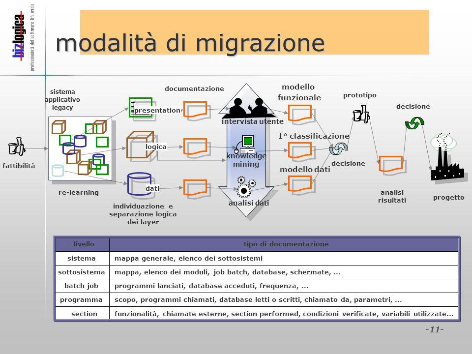 professionisti del software life cycle -11- modalità di migrazione mappa generale, elenco dei sottosistemisistema mappa, elenco dei moduli, job batch,