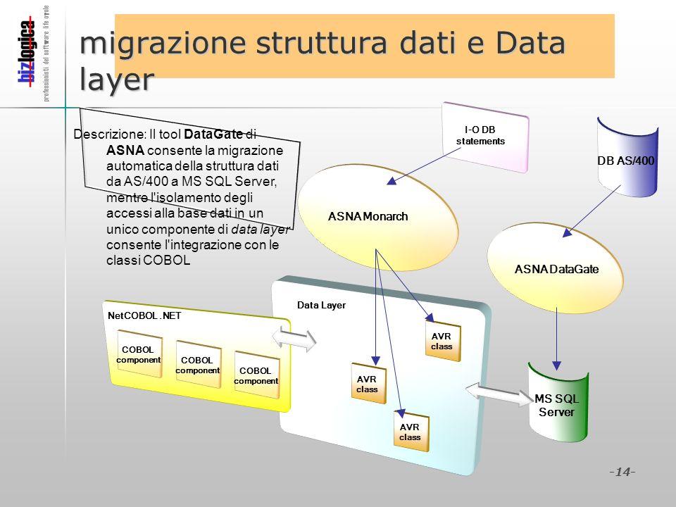 professionisti del software life cycle -14- I-O DB statements migrazione struttura dati e Data layer ASNA DataGate ASNA Monarch NetCOBOL.NET Descrizio