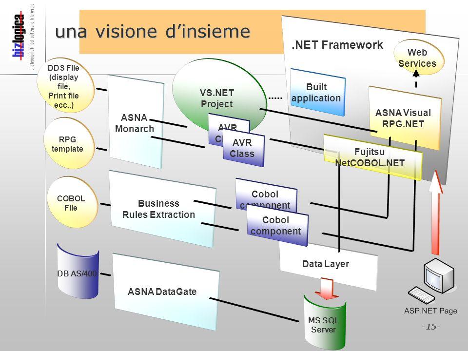 professionisti del software life cycle -15- Data Layer DDS File (display file, Print file ecc..) RPG template ASNA Monarch VS.NET Project AVR Class AV