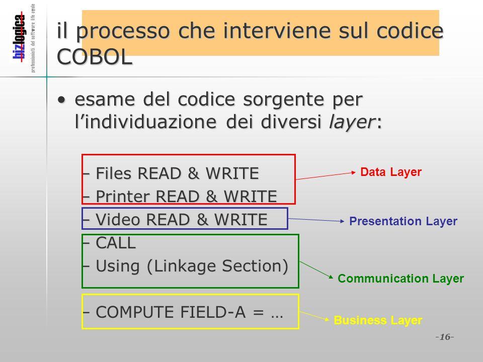 professionisti del software life cycle -16- il processo che interviene sul codice COBOL esame del codice sorgente per lindividuazione dei diversi laye