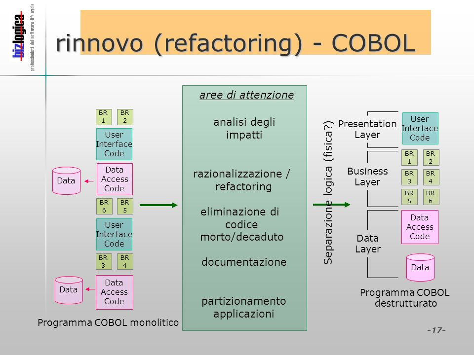 professionisti del software life cycle -17- rinnovo (refactoring) - COBOL BR 1 BR 2 BR 3 BR 4 BR 5 BR 6 Data Access Code Data User Interface Code User