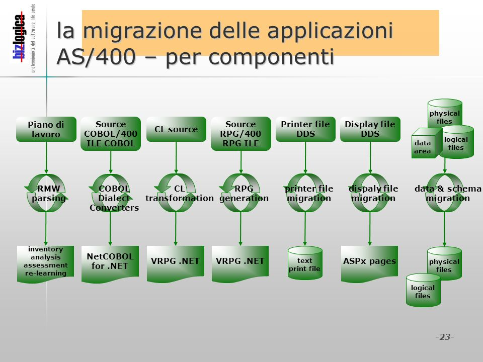 professionisti del software life cycle -23- la migrazione delle applicazioni AS/400 – per componenti CL source VRPG.NET CL transformation Source RPG/4