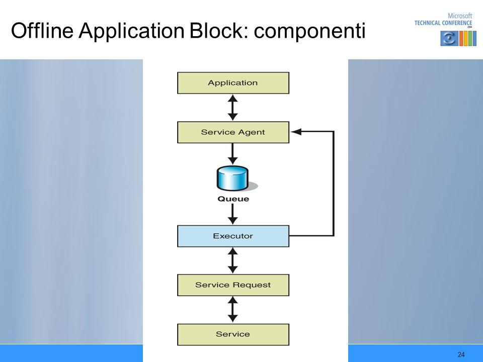 24 Offline Application Block: componenti