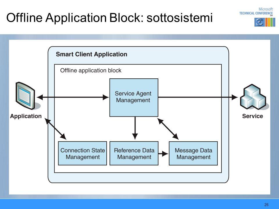 26 Offline Application Block: sottosistemi