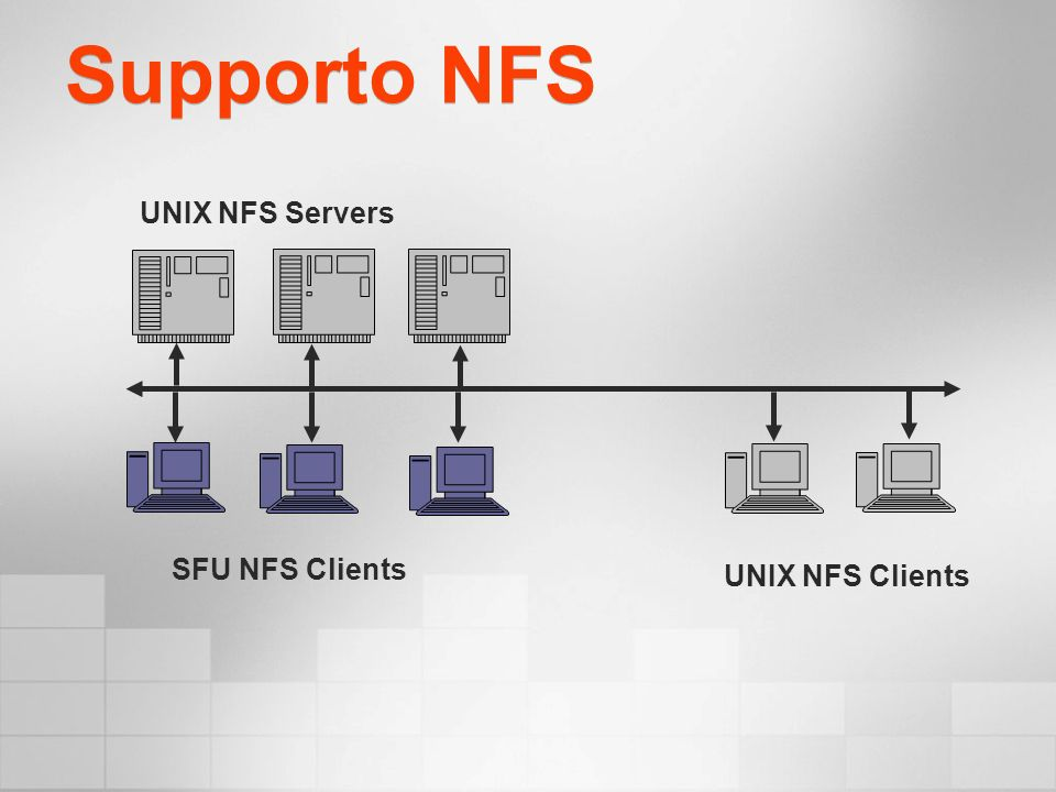 Supporto NFS SFU NFS Clients UNIX NFS Clients UNIX NFS Servers
