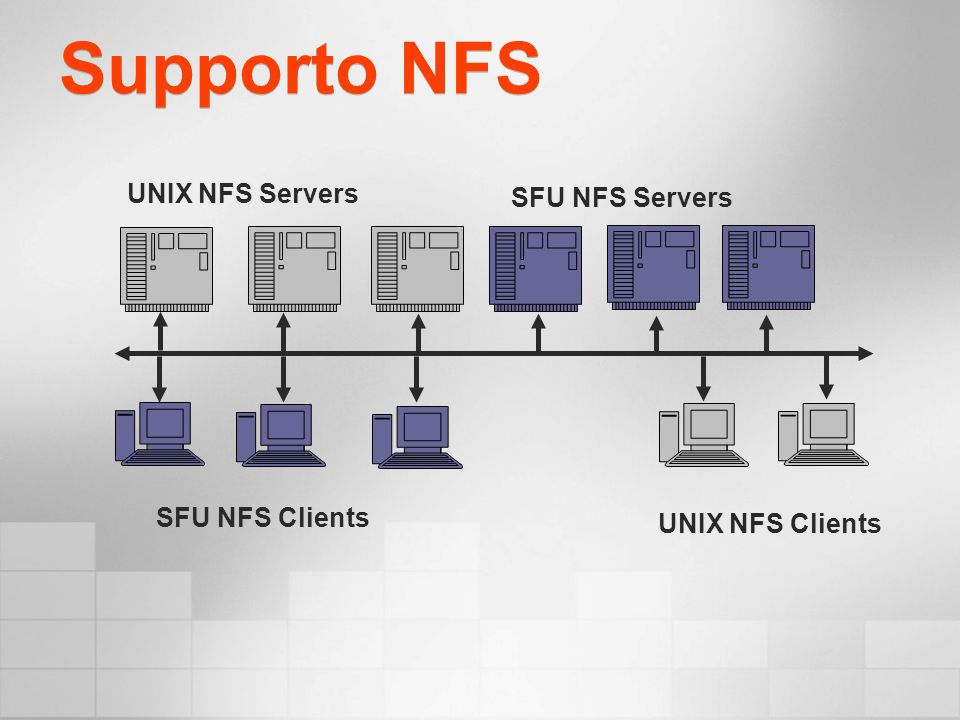Supporto NFS SFU NFS Clients SFU NFS Servers UNIX NFS Clients UNIX NFS Servers