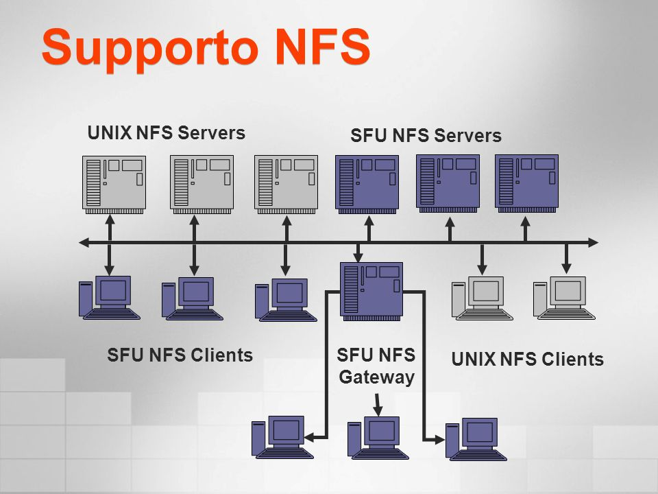 Supporto NFS SFU NFS Clients SFU NFS Servers UNIX NFS Clients UNIX NFS Servers SFU NFS Gateway
