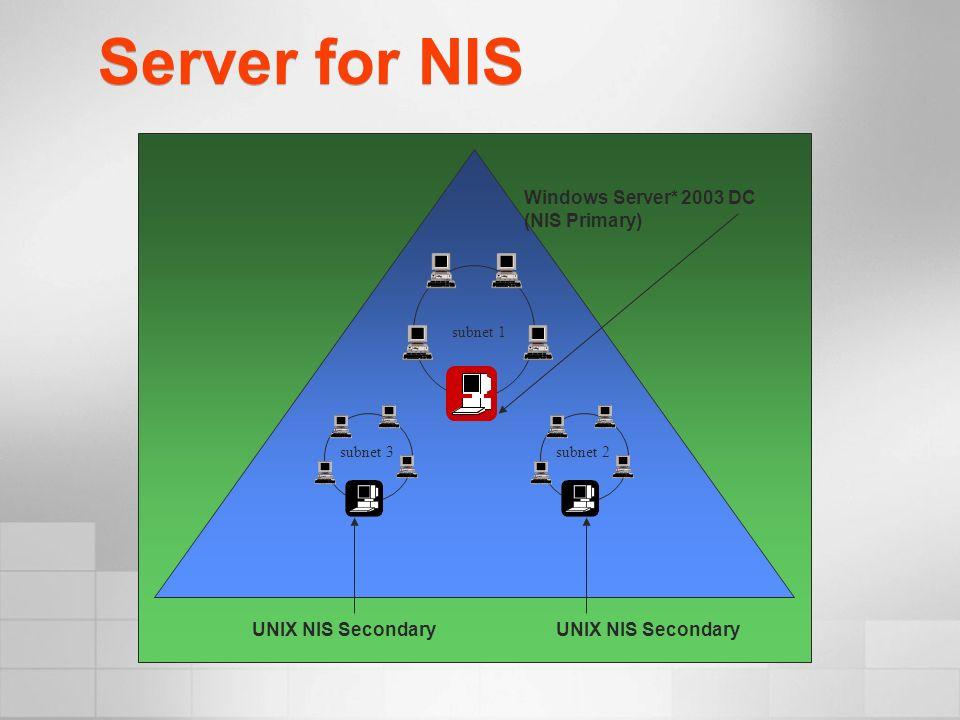 Server for NIS UNIX NIS Server Windows Server 2003 Server NIS Clients