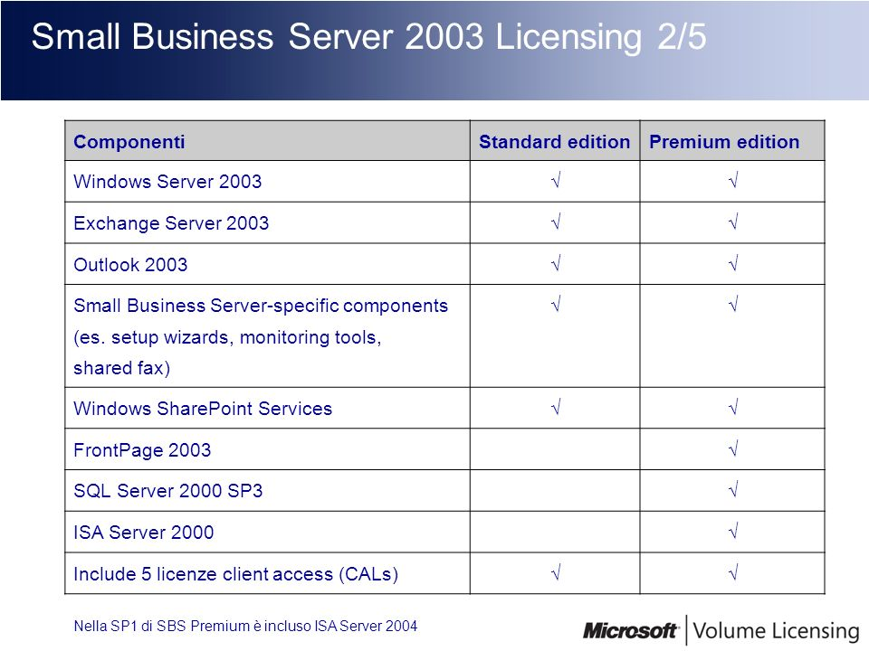 Small Business Server 2003 Licensing 2/5 ComponentiStandard editionPremium edition Windows Server 2003 Exchange Server 2003 Outlook 2003 Small Busines