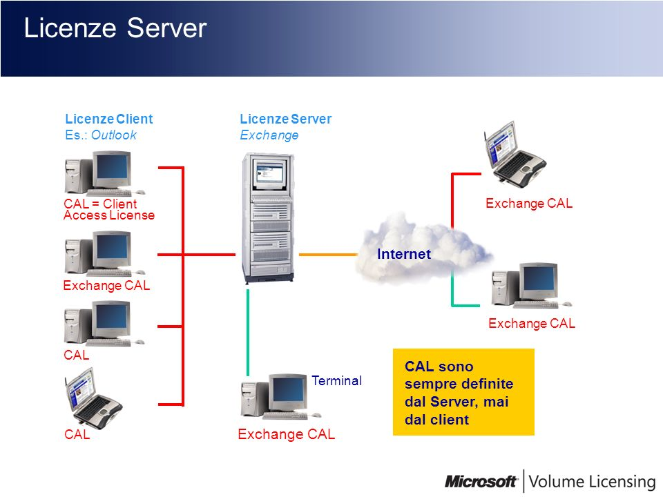 CAL = Client Access License Exchange CAL CAL Licenze Server Licenze Server Exchange Licenze Client Es.: Outlook Terminale Terminal CAL Exchange CAL In