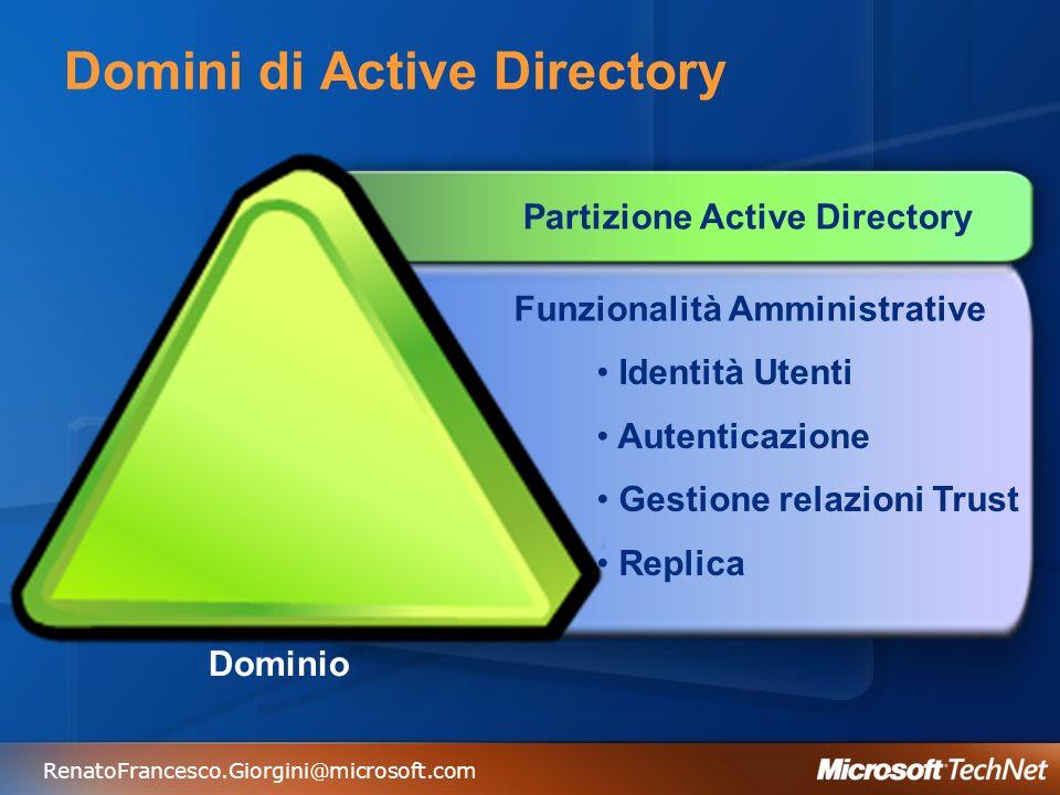 RenatoFrancesco.Giorgini@microsoft.com Domini di Active Directory Dominio Partizione Active Directory Funzionalità Amministrative Identità Utenti Aute