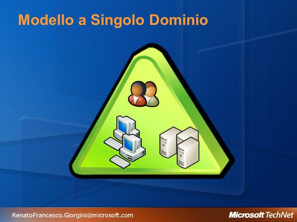 RenatoFrancesco.Giorgini@microsoft.com Modello a Singolo Dominio