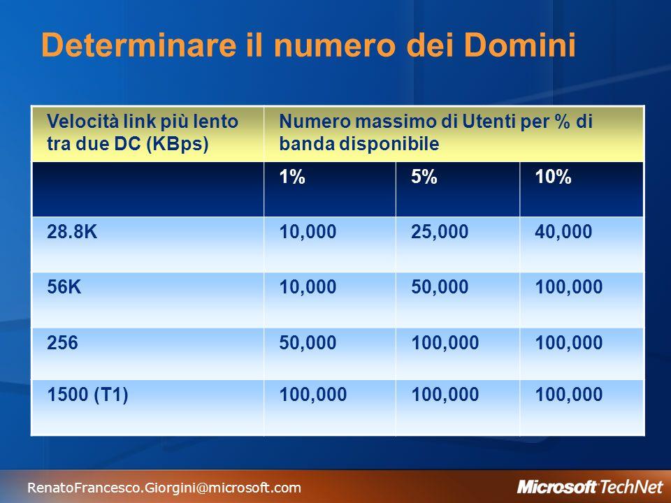 RenatoFrancesco.Giorgini@microsoft.com Determinare il numero dei Domini Velocità link più lento tra due DC (KBps) Numero massimo di Utenti per % di ba