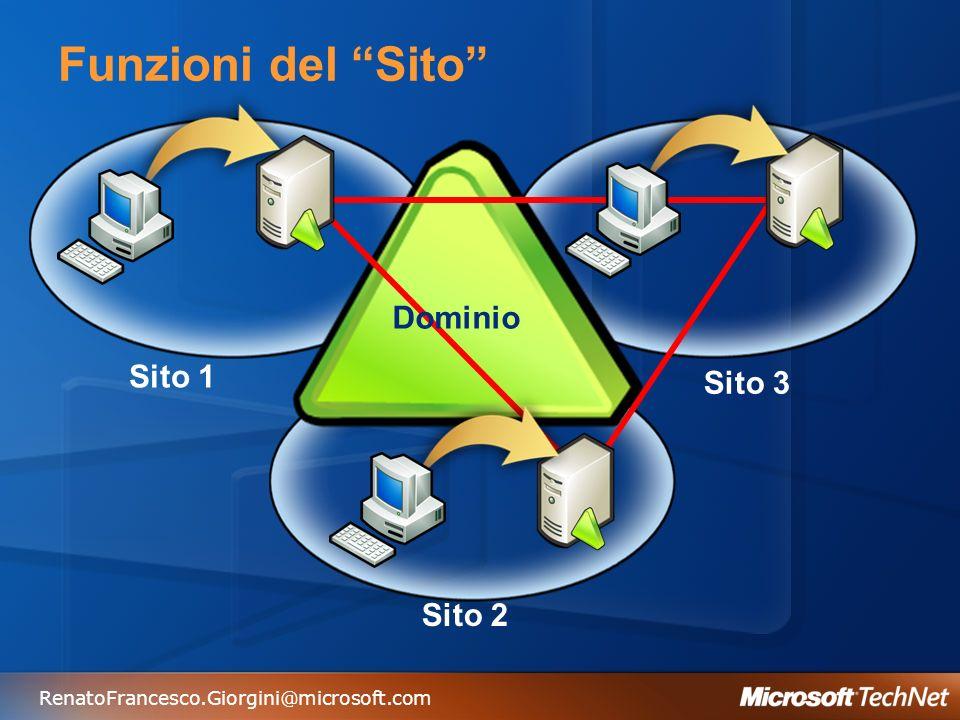 RenatoFrancesco.Giorgini@microsoft.com Funzioni del Sito Dominio Sito 1 Sito 2 Sito 3