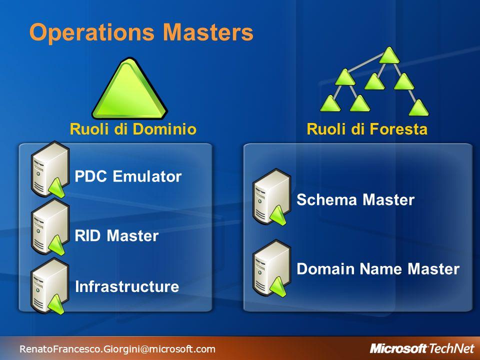 RenatoFrancesco.Giorgini@microsoft.com Operations Masters PDC Emulator RID Master Infrastructure Ruoli di DominioRuoli di Foresta Schema Master Domain